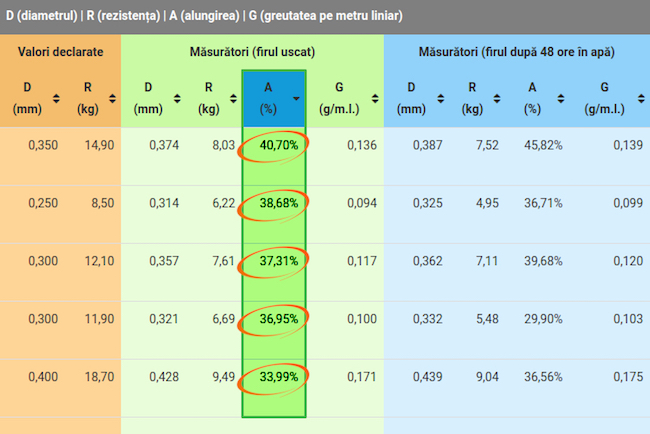 Preturi_minime_performante_maxime_2