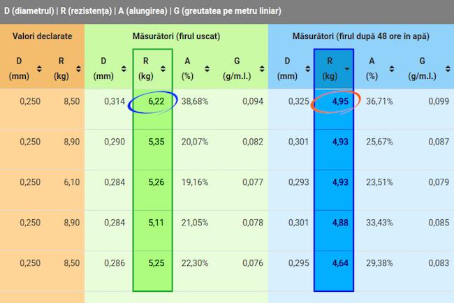 Preturi_minime_performante_maxime_3