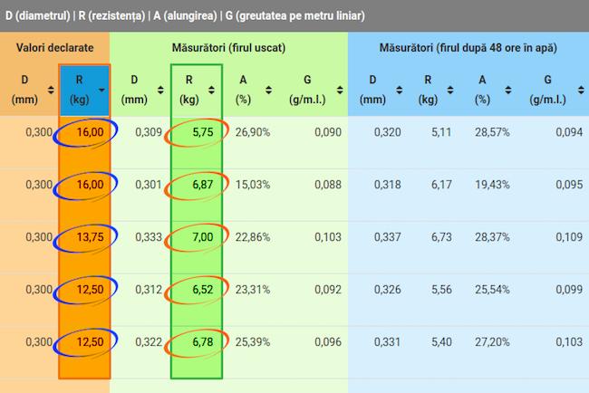 Preturi_minime_performante_maxime_5