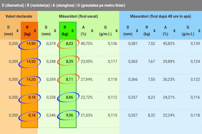 Preturi_minime_performante_maxime_6